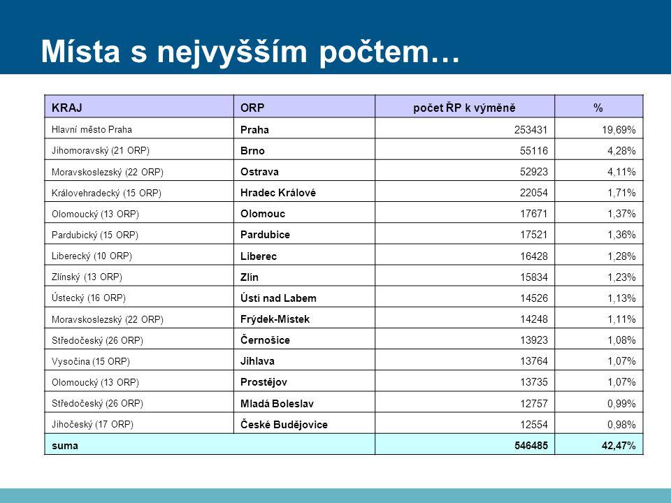 Místa s nejvyšším počtem… KRAJORPpočet ŘP k výměně% Hlavní město Praha Praha25343119,69% Jihomoravský (21 ORP) Brno551164,28% Moravskoslezský (22 ORP) Ostrava529234,11% Královehradecký (15 ORP) Hradec Králové220541,71% Olomoucký (13 ORP) Olomouc176711,37% Pardubický (15 ORP) Pardubice175211,36% Liberecký (10 ORP) Liberec164281,28% Zlínský (13 ORP) Zlín158341,23% Ústecký (16 ORP) Ústí nad Labem145261,13% Moravskoslezský (22 ORP) Frýdek-Místek142481,11% Středočeský (26 ORP) Černošice139231,08% Vysočina (15 ORP) Jihlava137641,07% Olomoucký (13 ORP) Prostějov137351,07% Středočeský (26 ORP) Mladá Boleslav127570,99% Jihočeský (17 ORP) České Budějovice125540,98% suma54648542,47%