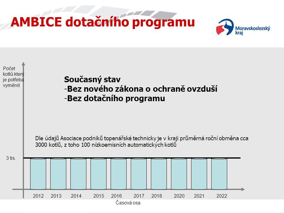 Časová osa AMBICE dotačního programu Počet kotlů který je potřeba vyměnit 2022201220132014201520162017201820202021 Současný stav -Bez nového zákona o