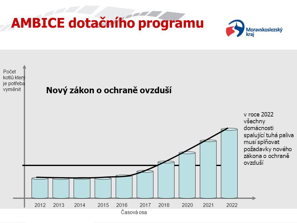 Časová osa AMBICE dotačního programu Počet kotlů který je potřeba vyměnit 2022201220132014201520162017201820202021 Nový zákon o ochraně ovzduší v roce