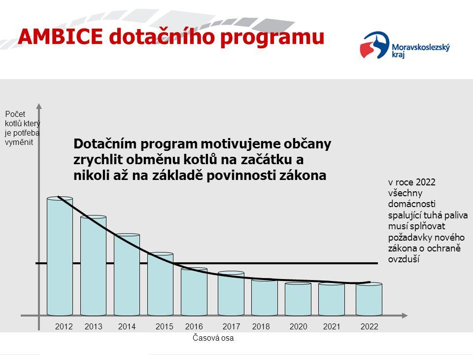 Časová osa AMBICE dotačního programu Počet kotlů který je potřeba vyměnit 2022201220132014201520162017201820202021 Dotačním program motivujeme občany