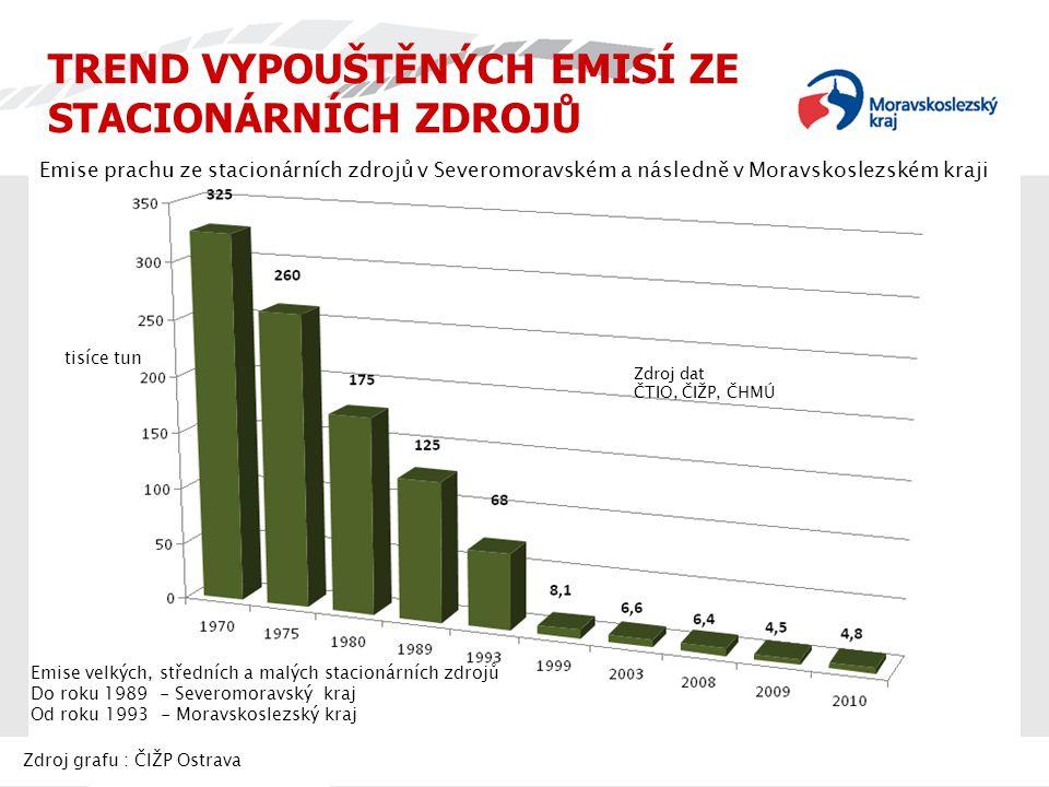 Emise prachu ze stacionárních zdrojů v Severomoravském a následně v Moravskoslezském kraji Emise velkých, středních a malých stacionárních zdrojů Do r