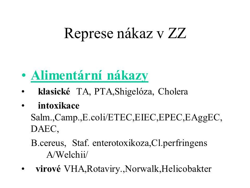 Represe nákaz v ZZ Alimentární nákazy klasické TA, PTA,Shigelóza, Cholera intoxikace Salm.,Camp.,E.coli/ETEC,EIEC,EPEC,EAggEC, DAEC, B.cereus, Staf.