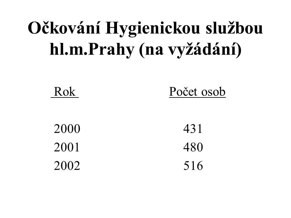 Očkování Hygienickou službou hl.m.Prahy (na vyžádání) Rok Počet osob 2000 431 2001 480 2002 516