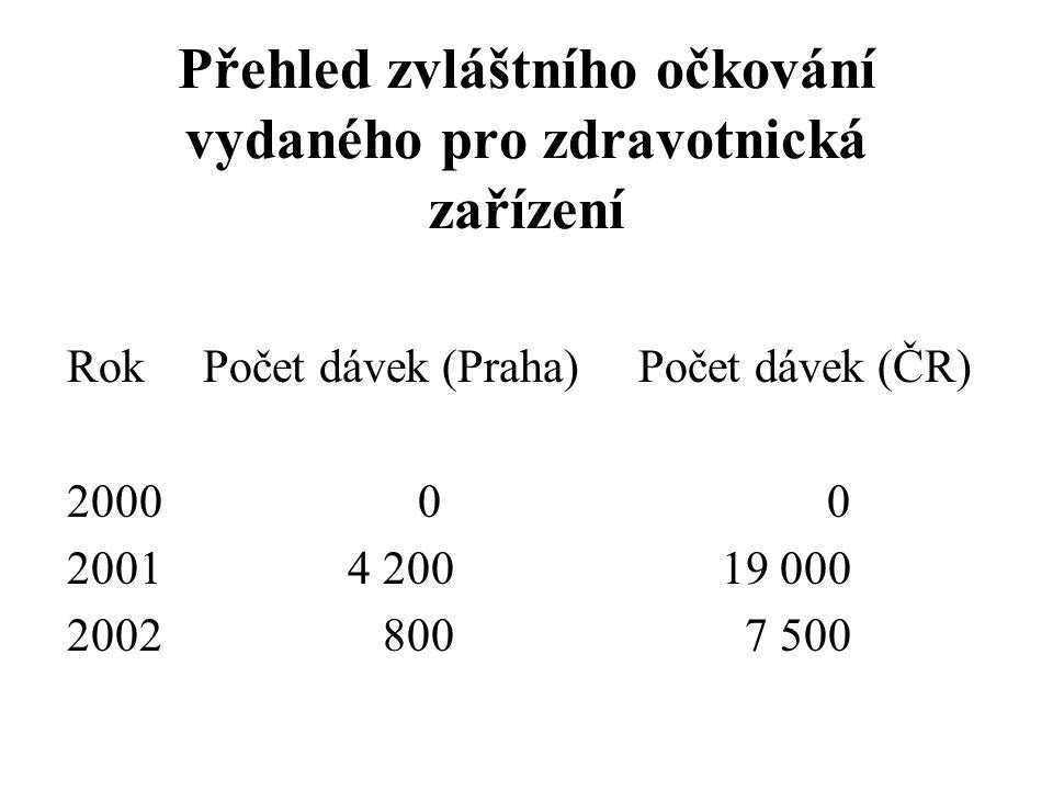 Přehled zvláštního očkování vydaného pro zdravotnická zařízení Rok Počet dávek (Praha) Počet dávek (ČR) 2000 0 0 2001 4 200 19 000 2002 800 7 500