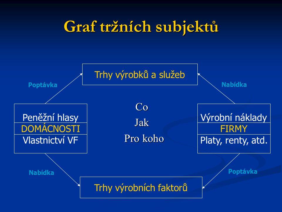 Graf tržních subjektů CoJak Pro koho Pro koho Trhy výrobků a služeb Trhy výrobních faktorů Peněžní hlasy DOMÁCNOSTI Vlastnictví VF Výrobní náklady FIR