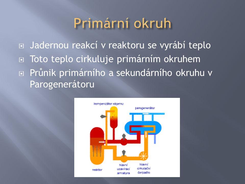  Jadernou reakcí v reaktoru se vyrábí teplo  Toto teplo cirkuluje primárním okruhem  Průnik primárního a sekundárního okruhu v Parogenerátoru