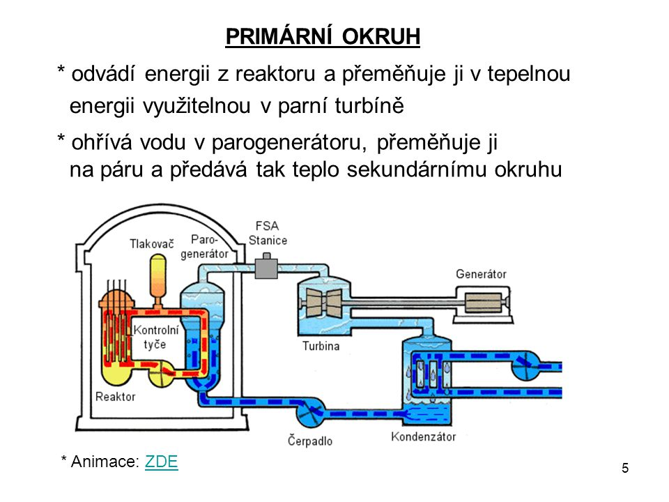 5 PRIMÁRNÍ OKRUH * odvádí energii z reaktoru a přeměňuje ji v tepelnou energii využitelnou v parní turbíně * ohřívá vodu v parogenerátoru, přeměňuje j