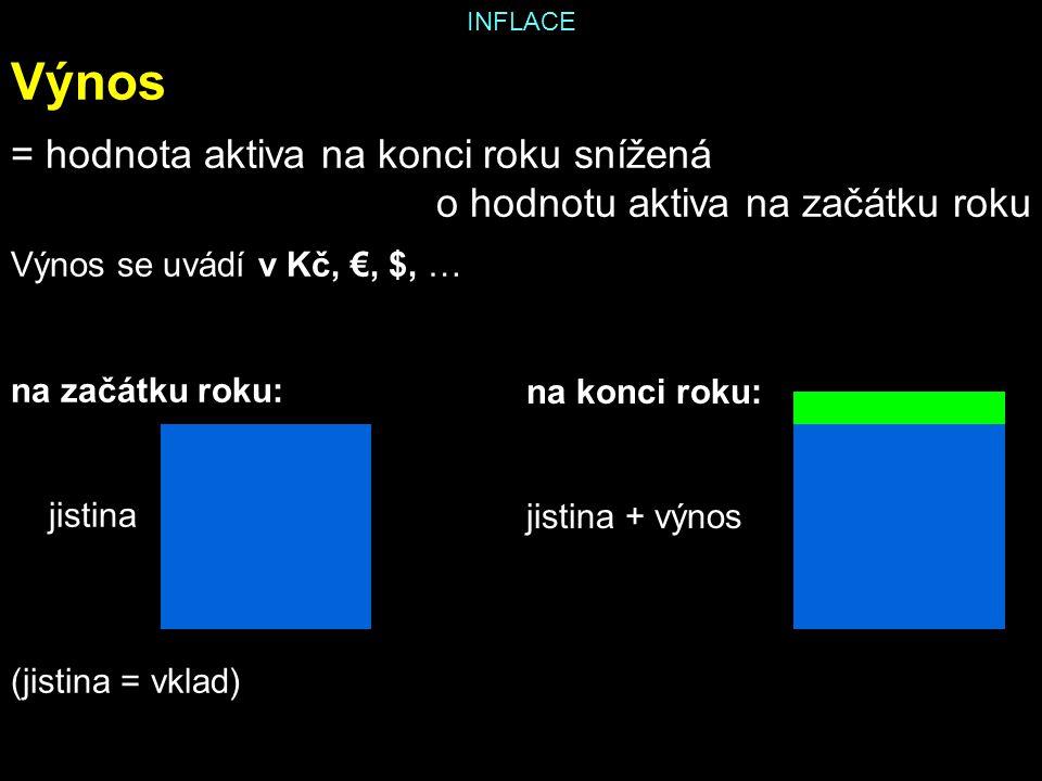 INFLACE Výnos = hodnota aktiva na konci roku snížená o hodnotu aktiva na začátku roku Výnos se uvádí v Kč, €, $, … na začátku roku: jistina (jistina = vklad) na konci roku: jistina + výnos