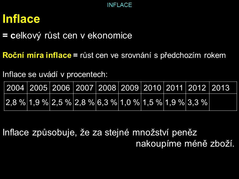 INFLACE Inflace = celkový růst cen v ekonomice Roční míra inflace = růst cen ve srovnání s předchozím rokem Inflace se uvádí v procentech: Inflace způsobuje, že za stejné množství peněz nakoupíme méně zboží.