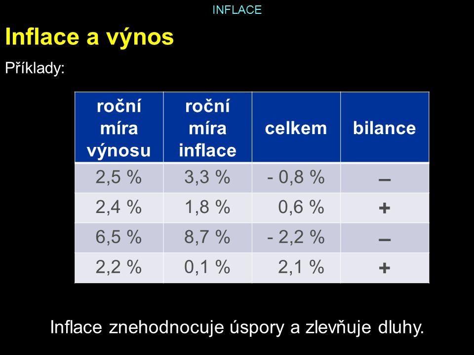 INFLACE Inflace a výnos Příklady: roční míra výnosu roční míra inflace celkembilance 2,5 %3,3 %- 0,8 % – 2,4 %1,8 % 0,6 % + 6,5 %8,7 %- 2,2 % – 2,2 %0,1 % 2,1 % + Inflace znehodnocuje úspory a zlevňuje dluhy.
