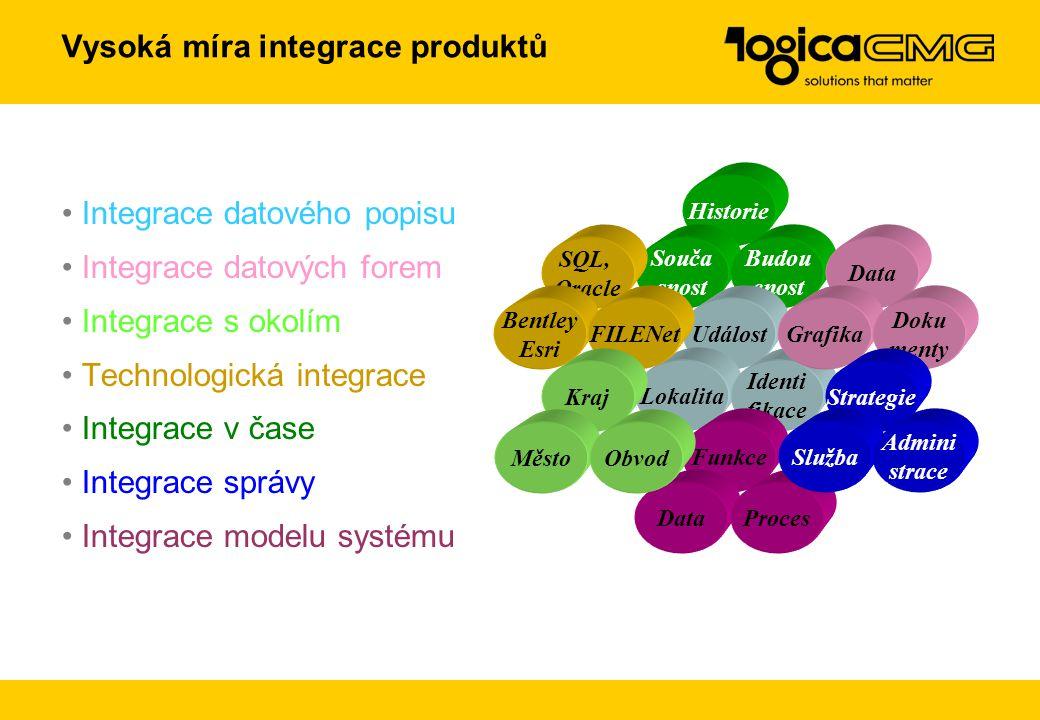 Internet / Enterprise Portal Komplexní datová báze Správa dokumentů (DMS) Ekonomický a logistický systém (mySAP.com) Personalistika Účetnictví Partner