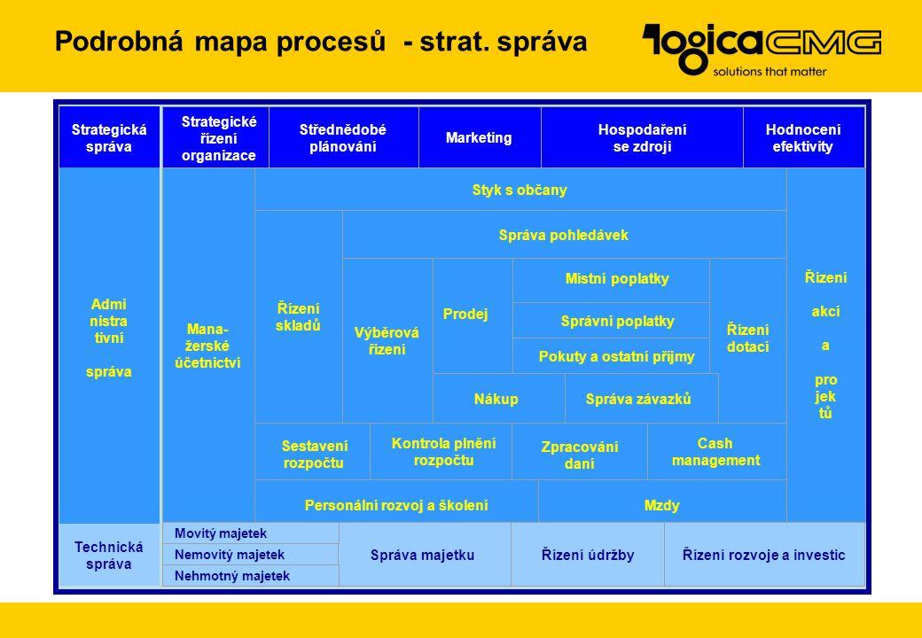 """Typové procesy - východisko našeho řešení Spotřeba zdojů Technická správa """"hodnot"""" Údržba Správa Rozvoj Žádosti Vnější vlivy Strategická správa Pravid"""
