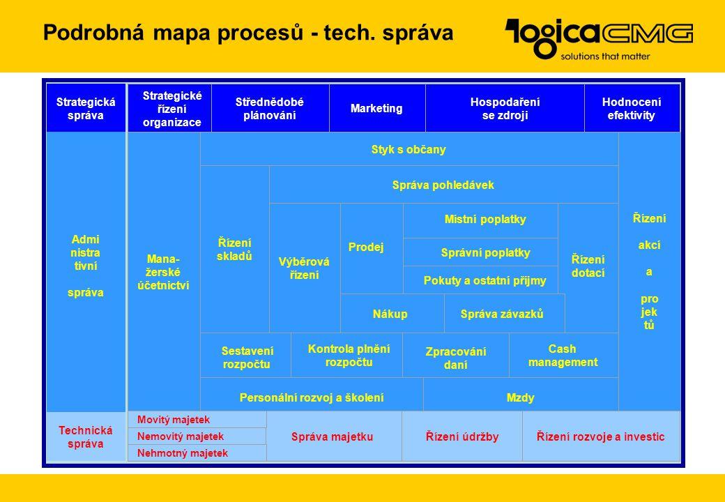Podrobná mapa procesů - strat. správa Strategická správa Strategické řízení organizace Střednědobé plánování Marketing Hospodaření se zdroji Hodnocení