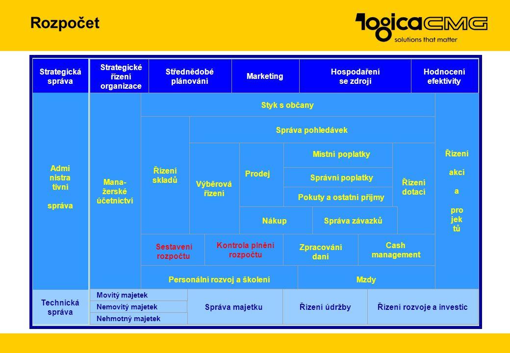 Účetnictví, podrobný rozpočet Strategická správa Strategické řízení organizace Střednědobé plánování Marketing Hospodaření se zdroji Hodnocení efektiv
