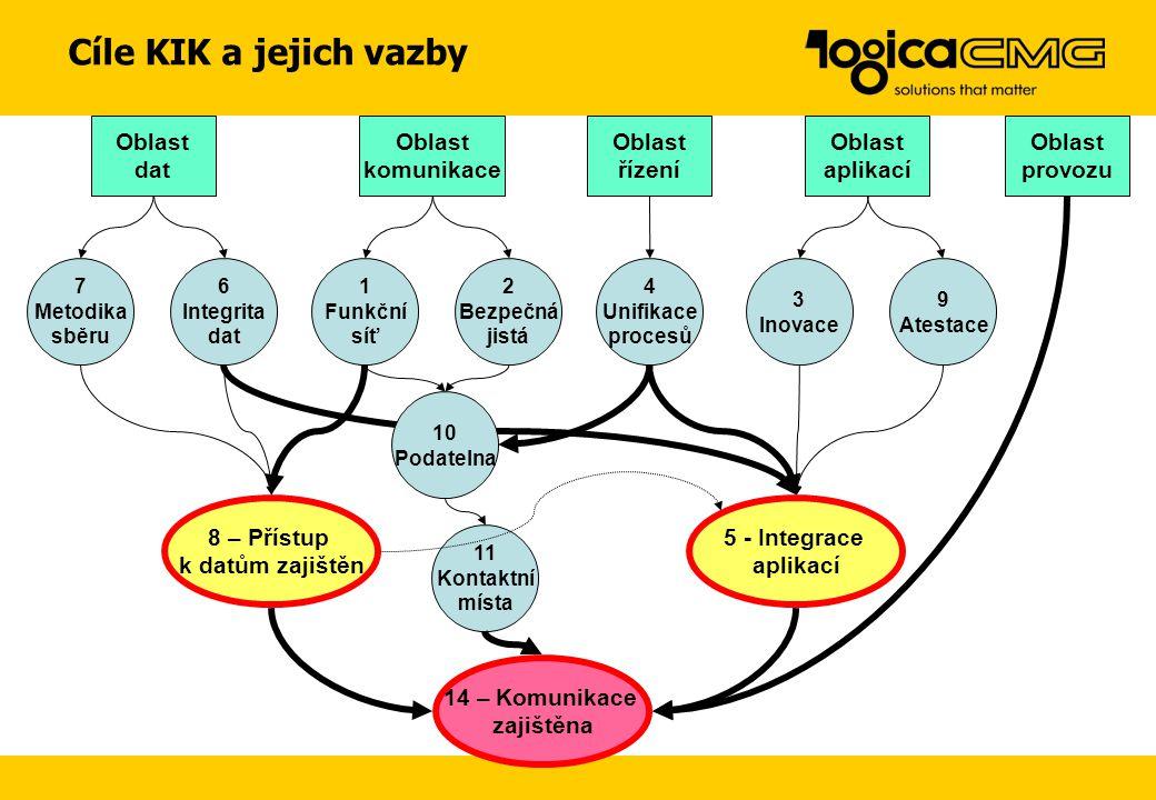 Výstupy studie proveditelnosti Realizace ve spolupráci –Český Telecom, a.s., –Plzeňský holding, a.s., –Fiala & Profous & Maisner – advokátní kancelář,