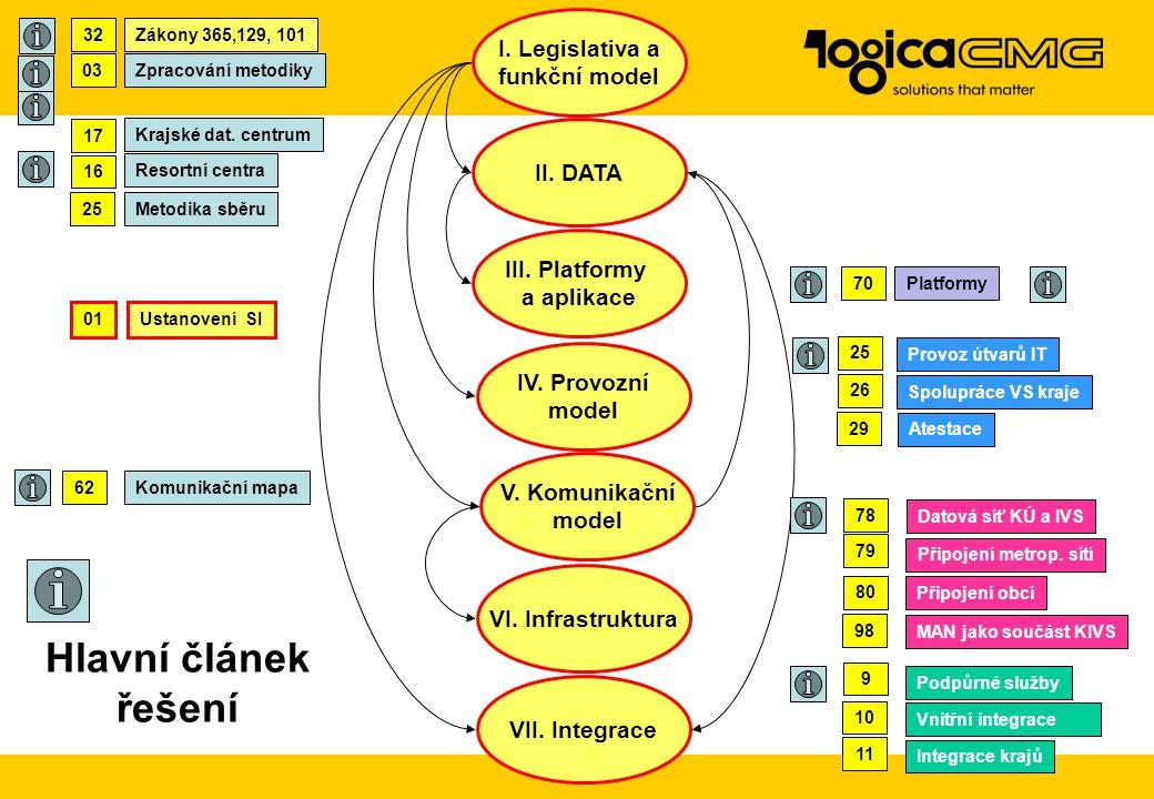 Ustanovení SI Řízení SI Zákony 365,129, 101 Legislativa 2002-3 Legislativa 2003-6 Předpisy ČR a EU Konsolidace předpisů Legislativa Zpracování metodik