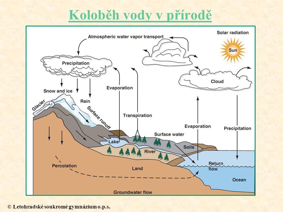 © Letohradské soukromé gymnázium o.p.s. Koloběh vody v přírodě