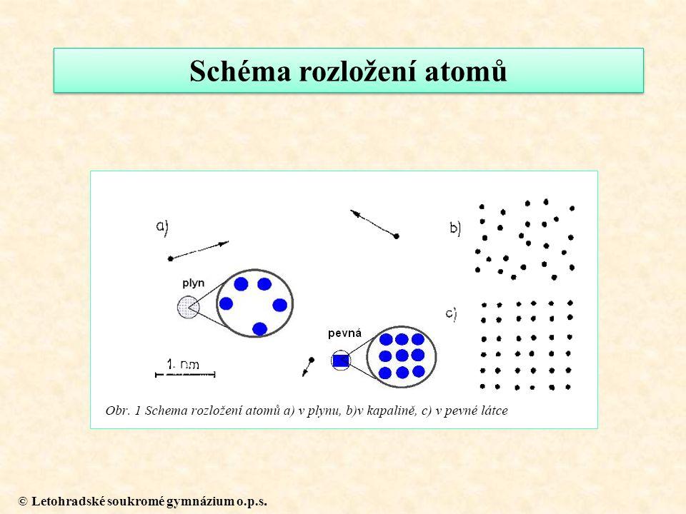 © Letohradské soukromé gymnázium o.p.s. Schéma rozložení atomů