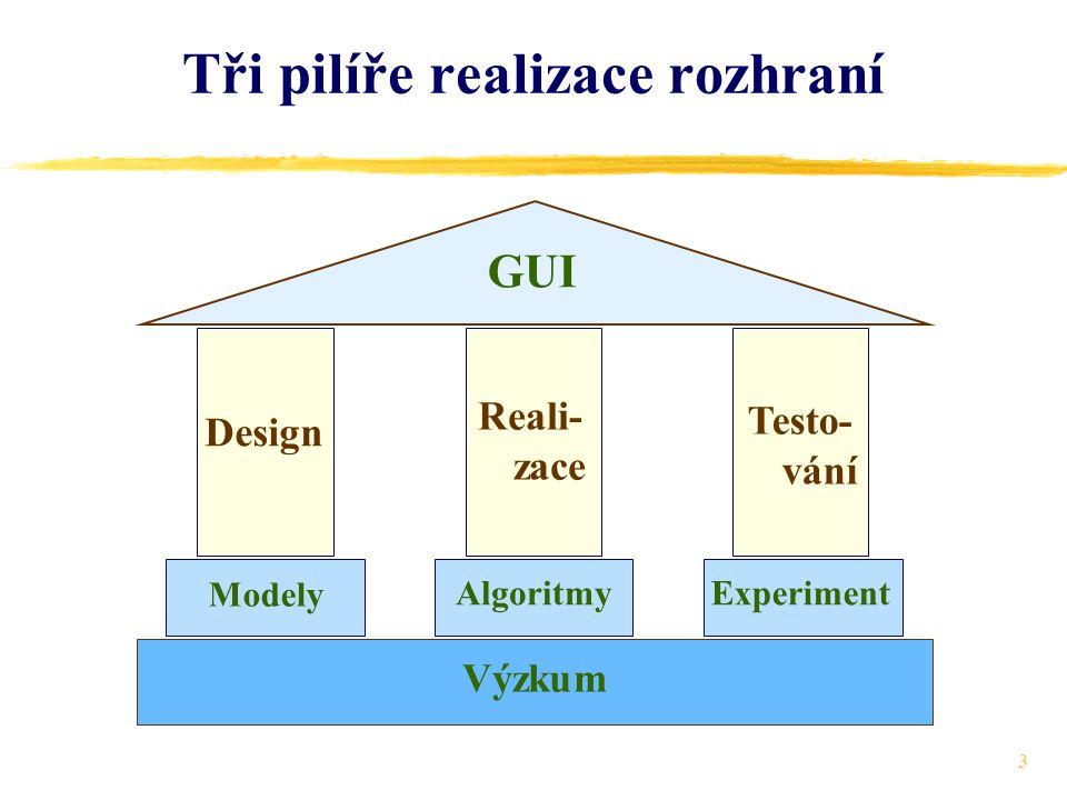 3 Tři pilíře realizace rozhraní Design Reali- zace Testo- vání GUI Modely AlgoritmyExperiment Výzkum