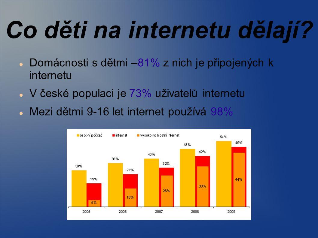 Co děti na internetu dělají? Domácnosti s dětmi –81% z nich je připojených k internetu V české populaci je 73% uživatelů internetu Mezi dětmi 9-16 let