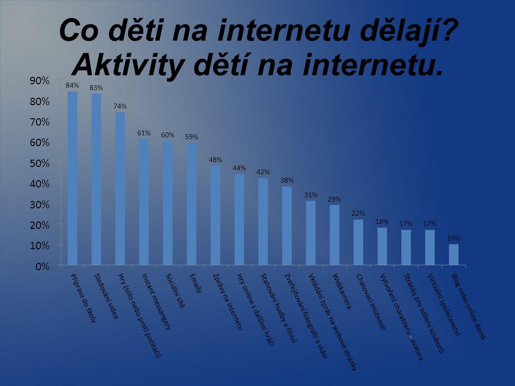 Co děti na internetu dělají? Aktivity dětí na internetu. 84% 83% 74% 61% 60% 59% 48% 44% 42% 38% 31% 29% 22% 18% 17% 10% 0% 10% 20% 30% 40% 50% 60% 70