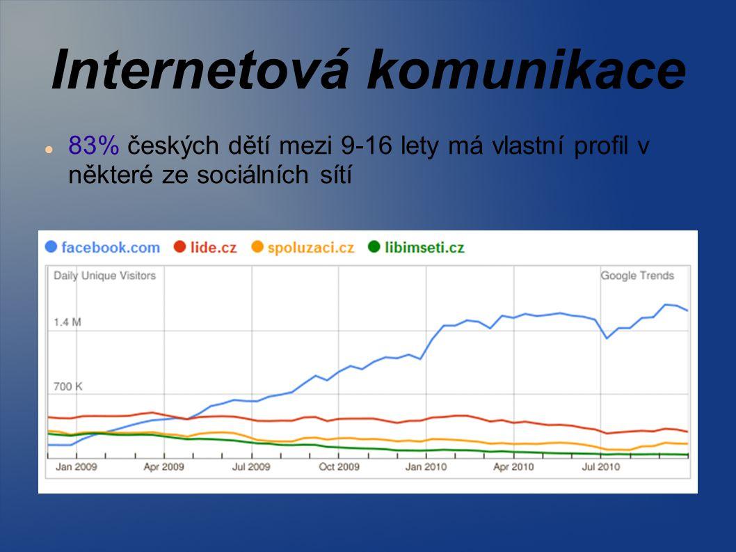 Internetová komunikace 83% českých dětí mezi 9-16 lety má vlastní profil v některé ze sociálních sítí