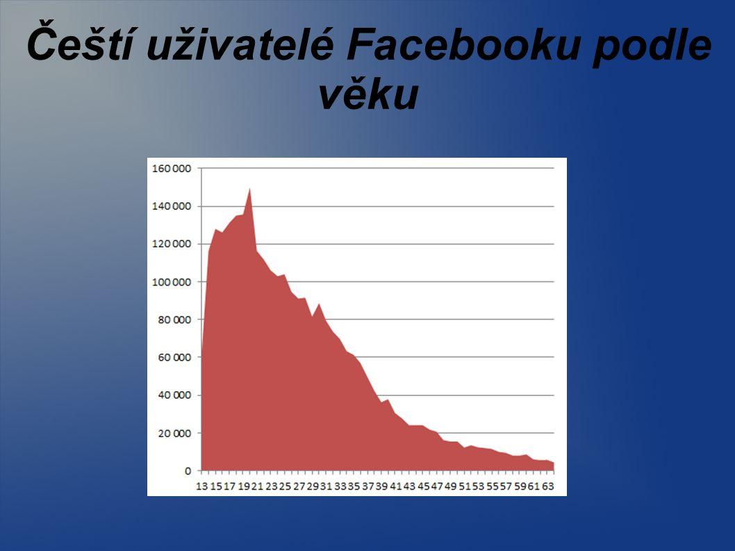 Čeští uživatelé Facebooku podle věku