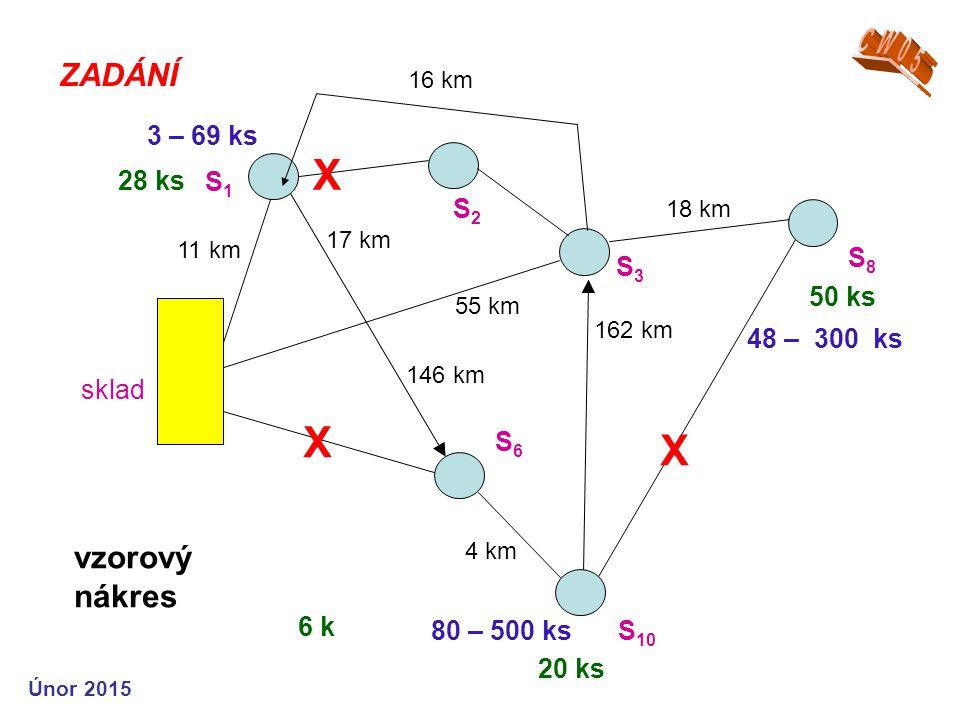 ZADÁNÍ vzorový nákres sklad 11 km 17 km 18 km 55 km 16 km X 162 km 146 km S1S1 S2S2 S3S3 S 10 3 – 69 ks 48 – 300 ks S6S6 4 km 80 – 500 ks X 6 k 50 ks 28 ks 20 ks X S8S8 Únor 2015