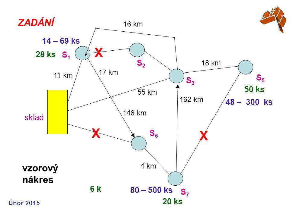 ZADÁNÍ vzorový nákres sklad 11 km 17 km 18 km 55 km 16 km X 162 km 146 km S1S1 S2S2 S3S3 S7S7 14 – 69 ks 48 – 300 ks S6S6 4 km 80 – 500 ks X 6 k 50 ks 28 ks 20 ks X S5S5 Únor 2015
