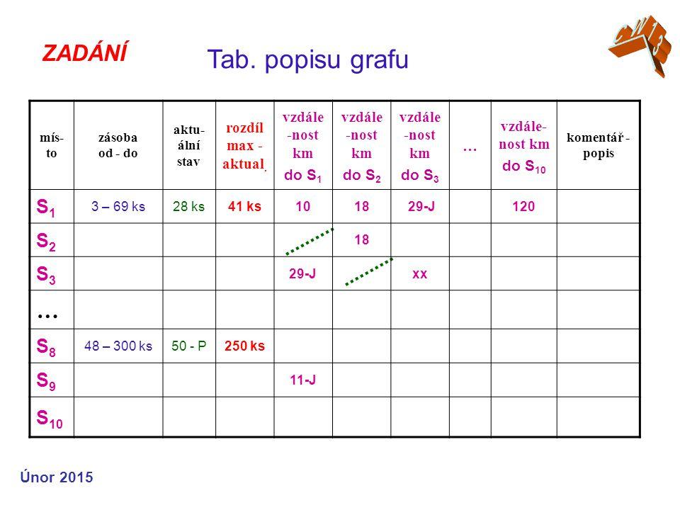 ZADÁNÍ Tab. popisu grafu Únor 2015 mís- to zásoba od - do aktu- ální stav rozdíl max - aktual.