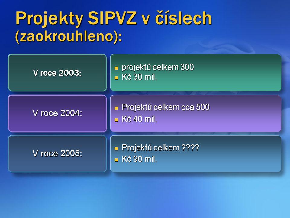 Projekty SIPVZ v číslech (zaokrouhleno): V roce 2003: projektů celkem 300 projektů celkem 300 Kč 30 mil.