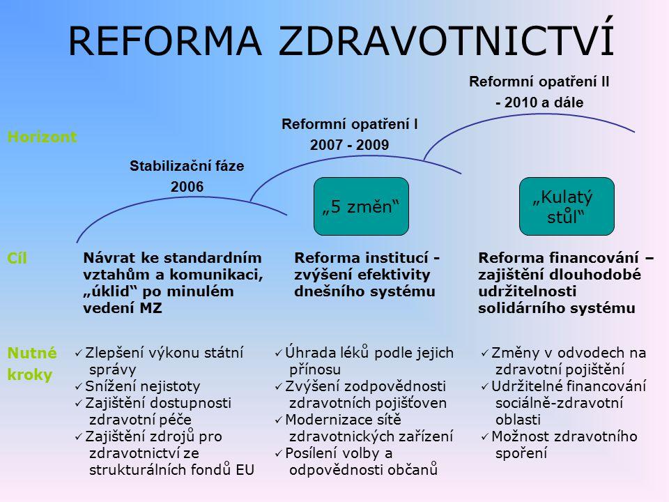 REFORMA ZDRAVOTNICTVÍ Cíl Nutné kroky Horizont Stabilizační fáze 2006 Reformní opatření I 2007 - 2009 Reformní opatření II - 2010 a dále Návrat ke sta