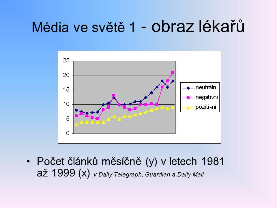 Média ve světě 1 - obraz lékařů Počet článků měsíčně (y) v letech 1981 až 1999 (x) v Daily Telegraph, Guardian a Daily Mail