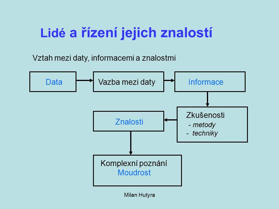 Milan Hutyra Lidé a řízení jejich znalostí DataVazba mezi datyInformace Zkušenosti - metody - techniky Znalosti Komplexní poznání Moudrost Vztah mezi daty, informacemi a znalostmi