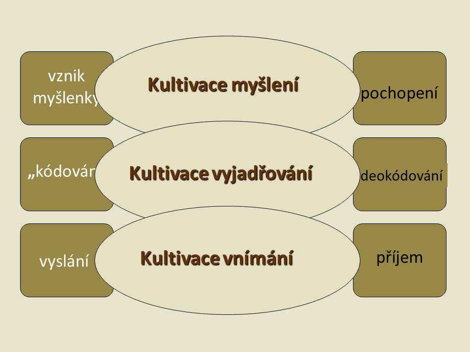 """vznik myšlenky """"kódování vyslání příjem deokódování pochopení Kultivace myšlení Kultivace vyjadřování Kultivace vnímání"""