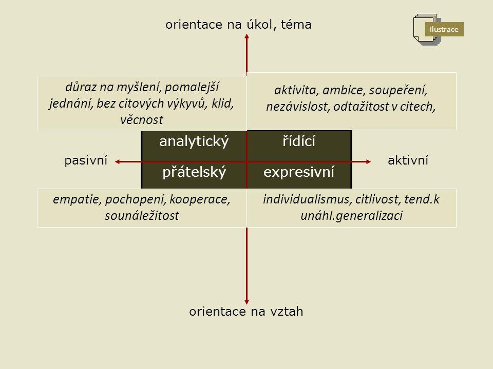 analytickýřídící přátelskýexpresivní orientace na úkol, téma orientace na vztah pasivníaktivní důraz na myšlení, pomalejší jednání, bez citových výkyvů, klid, věcnost aktivita, ambice, soupeření, nezávislost, odtažitost v citech, empatie, pochopení, kooperace, sounáležitost individualismus, citlivost, tend.k unáhl.generalizaci Ilustrace