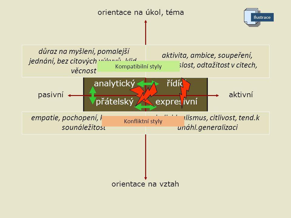analytickýřídící přátelskýexpresivní orientace na úkol, téma orientace na vztah pasivníaktivní důraz na myšlení, pomalejší jednání, bez citových výkyvů, klid, věcnost aktivita, ambice, soupeření, nezávislost, odtažitost v citech, empatie, pochopení, kooperace, sounáležitost individualismus, citlivost, tend.k unáhl.generalizaci Kompatibilní styly Konfliktní styly Ilustrace