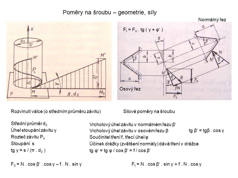 Poměry na šroubu – geometrie, síly Rozvinutí válce (o středním průměru závitu)Silové poměry na šroubu Střední průměr d 2 Úhel stoupání závitu γ Rozteč