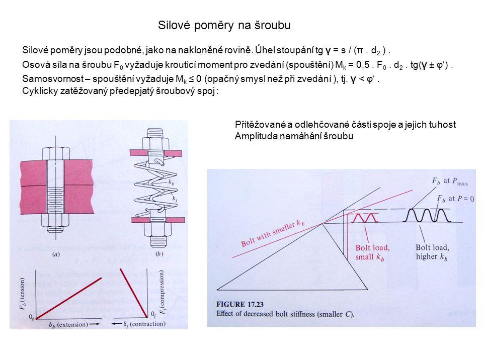 Silové poměry na šroubu Silové poměry jsou podobné, jako na nakloněné rovině. Úhel stoupání tg γ = s / (π. d 2 ). Osová síla na šroubu F 0 vyžaduje kr