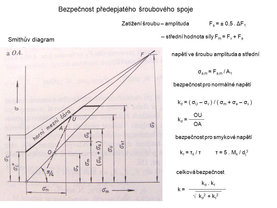 Bezpečnost předepjatého šroubového spoje Smithův diagram Zatížení šroubu – amplituda F a = ± 0,5. ΔF 1 -- střední hodnota síly F m = F v + F a napětí