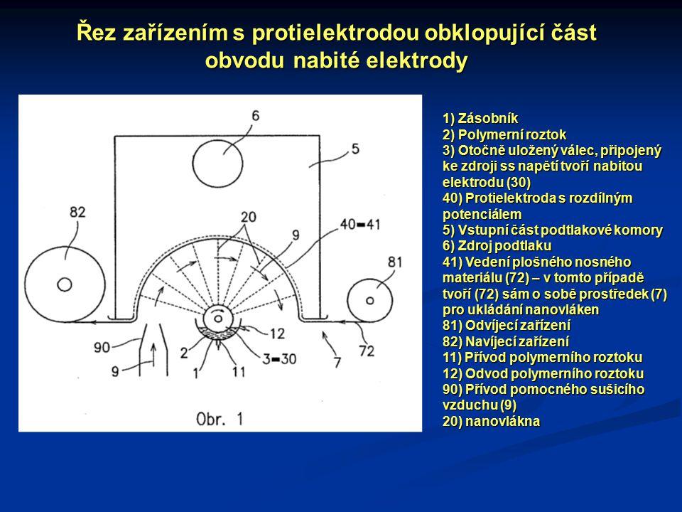 Řez zařízením s protielektrodou obklopující část obvodu nabité elektrody 1) Zásobník 2) Polymerní roztok 3) Otočně uložený válec, připojený ke zdroji ss napětí tvoří nabitou elektrodu (30) 40) Protielektroda s rozdílným potenciálem 5) Vstupní část podtlakové komory 6) Zdroj podtlaku 41) Vedení plošného nosného materiálu (72) – v tomto případě tvoří (72) sám o sobě prostředek (7) pro ukládání nanovláken 81) Odvíjecí zařízení 82) Navíjecí zařízení 11) Přívod polymerního roztoku 12) Odvod polymerního roztoku 90) Přívod pomocného sušicího vzduchu (9) 20) nanovlákna