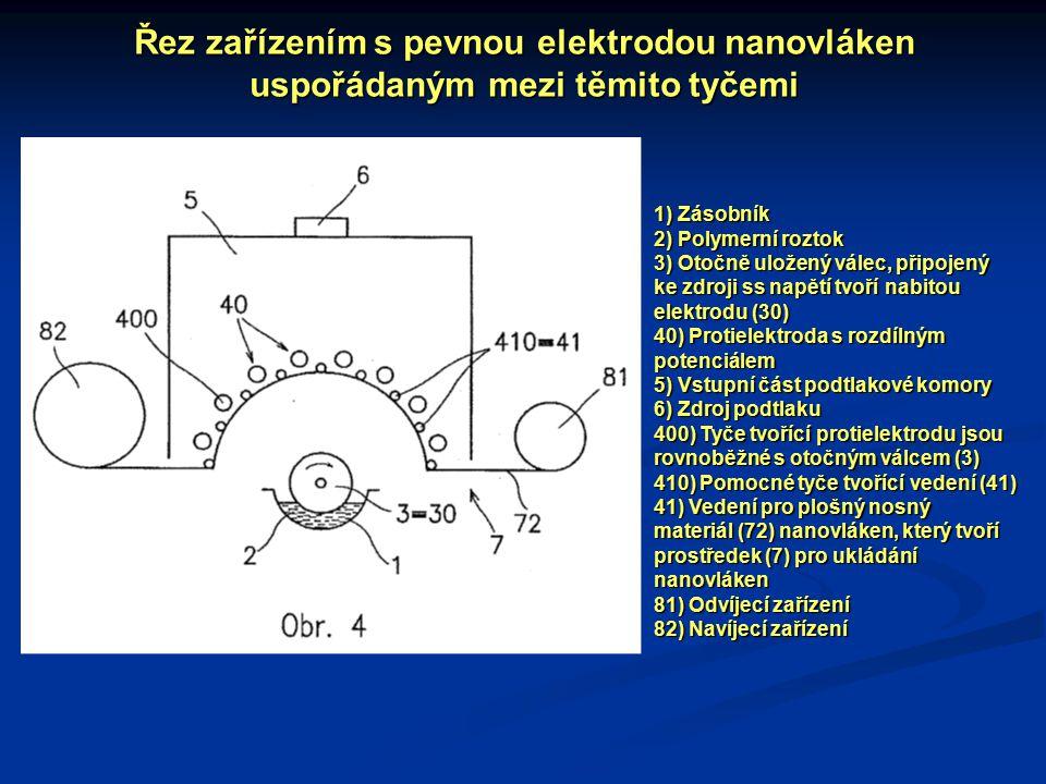 Řez zařízením s pevnou elektrodou nanovláken uspořádaným mezi těmito tyčemi 1) Zásobník 2) Polymerní roztok 3) Otočně uložený válec, připojený ke zdroji ss napětí tvoří nabitou elektrodu (30) 40) Protielektroda s rozdílným potenciálem 5) Vstupní část podtlakové komory 6) Zdroj podtlaku 400) Tyče tvořící protielektrodu jsou rovnoběžné s otočným válcem (3) 410) Pomocné tyče tvořící vedení (41) 41) Vedení pro plošný nosný materiál (72) nanovláken, který tvoří prostředek (7) pro ukládání nanovláken 81) Odvíjecí zařízení 82) Navíjecí zařízení