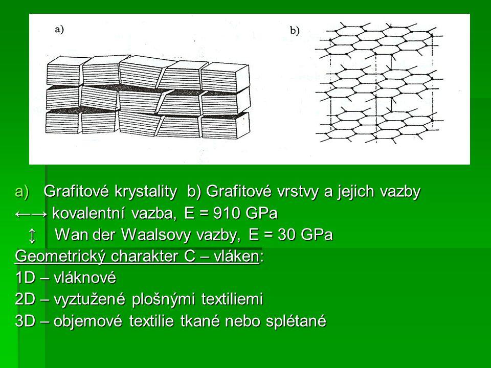 a)Grafitové krystality b) Grafitové vrstvy a jejich vazby ←→ kovalentní vazba, E = 910 GPa ↕ Wan der Waalsovy vazby, E = 30 GPa ↕ Wan der Waalsovy vazby, E = 30 GPa Geometrický charakter C – vláken: 1D – vláknové 2D – vyztužené plošnými textiliemi 3D – objemové textilie tkané nebo splétané