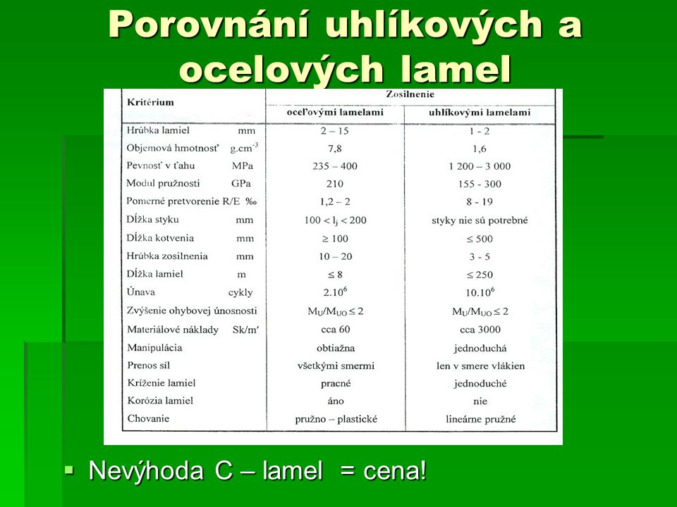 Porovnání uhlíkových a ocelových lamel  Nevýhoda C – lamel = cena!