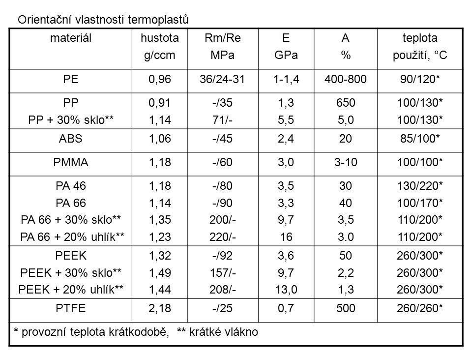 materiálhustota g/ccm Rm/Re MPa E GPa A%A% teplota použití, °C PE0,9636/24-311-1,4400-80090/120* PP PP + 30% sklo** 0,91 1,14 -/35 71/- 1,3 5,5 650 5,