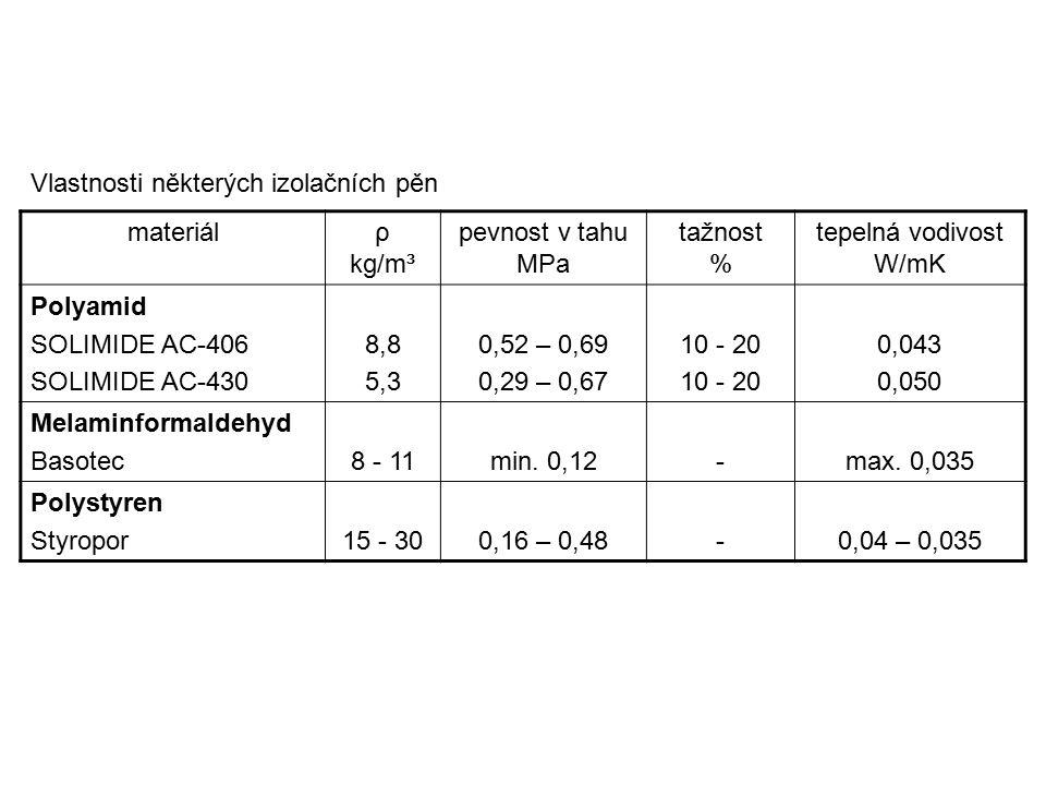materiálρ kg/m³ pevnost v tahu MPa tažnost % tepelná vodivost W/mK Polyamid SOLIMIDE AC-406 SOLIMIDE AC-430 8,8 5,3 0,52 – 0,69 0,29 – 0,67 10 - 20 0,