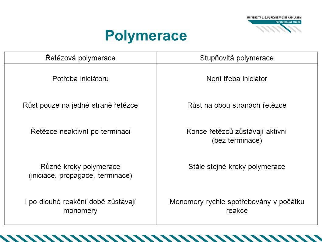 Polymerace Řetězová polymeraceStupňovitá polymerace Potřeba iniciátoru Růst pouze na jedné straně řetězce Řetězce neaktivní po terminaci Různé kroky polymerace (iniciace, propagace, terminace) I po dlouhé reakční době zůstávají monomery Není třeba iniciátor Růst na obou stranách řetězce Konce řetězců zůstávají aktivní (bez terminace) Stále stejné kroky polymerace Monomery rychle spotřebovány v počátku reakce