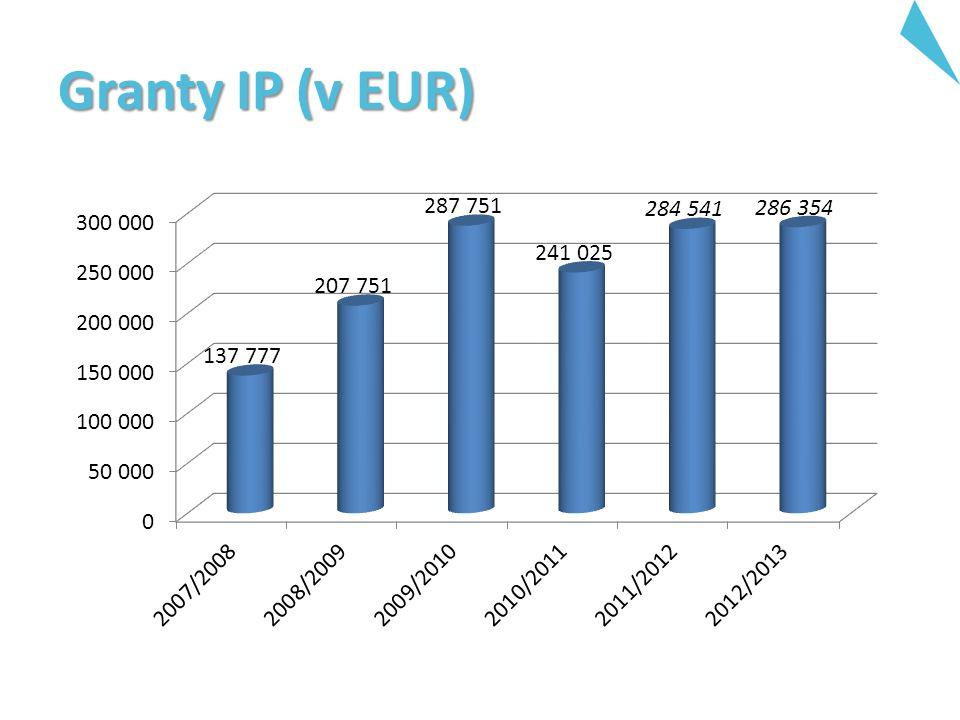 Granty IP (v EUR)