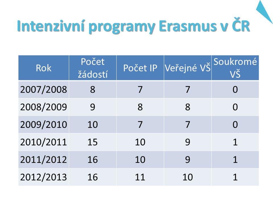 Intenzivní programy Erasmus v ČR Rok Počet žádostí Počet IPVeřejné VŠ Soukromé VŠ 2007/20088770 2008/20099880 2009/201010770 2010/2011151091 2011/2012161091 2012/20131611101