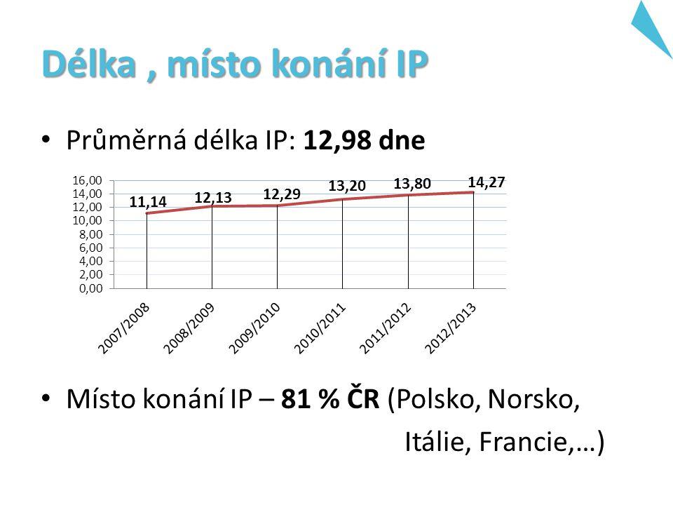 Délka, místo konání IP Průměrná délka IP: 12,98 dne Místo konání IP – 81 % ČR (Polsko, Norsko, Itálie, Francie,…)
